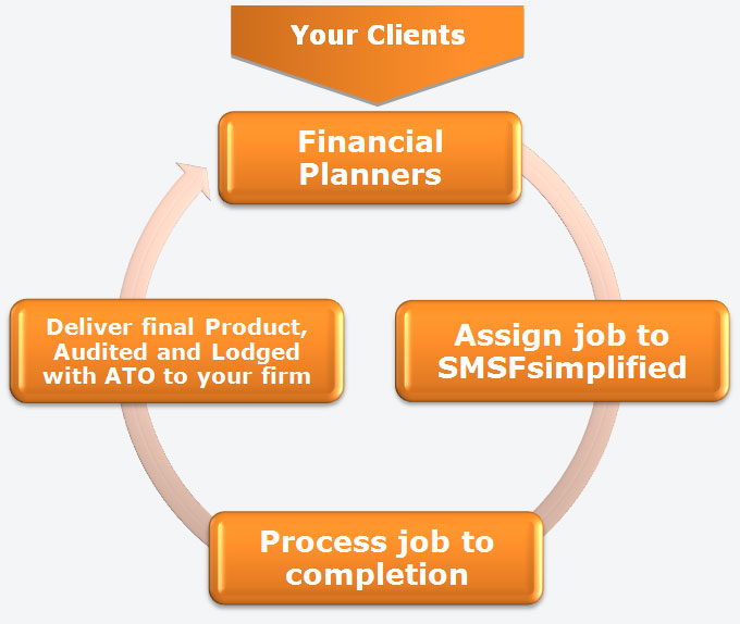 How it works - Financial Planners